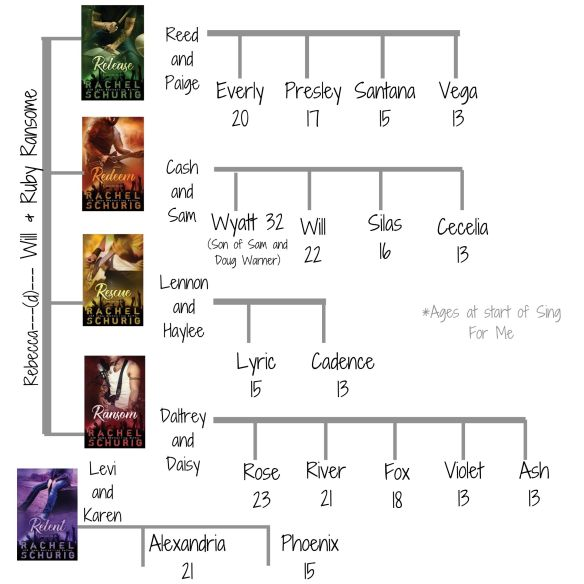 RNG Family Tree